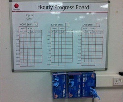 KPI Board Signs Express