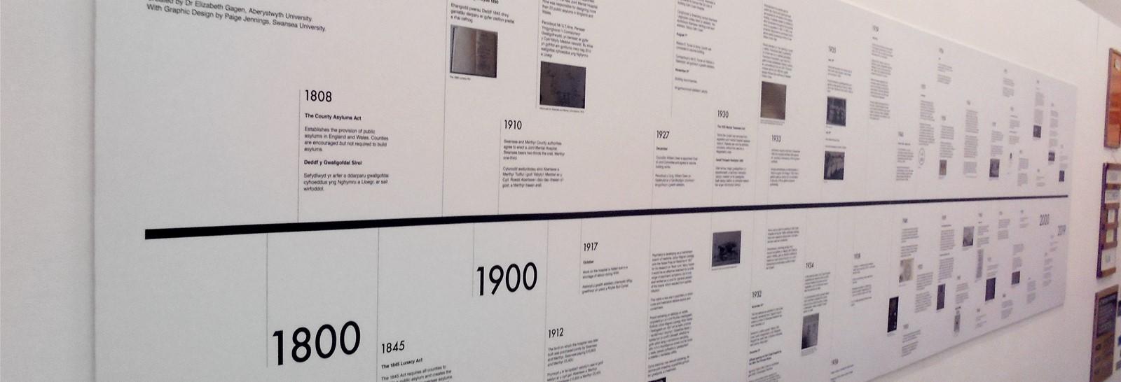Exhibition Timeline