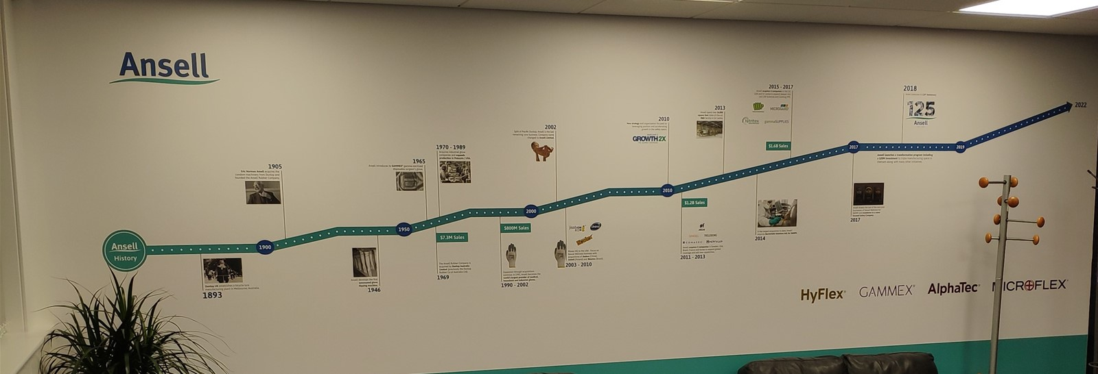 Ansell UK company timeline wall graphic
