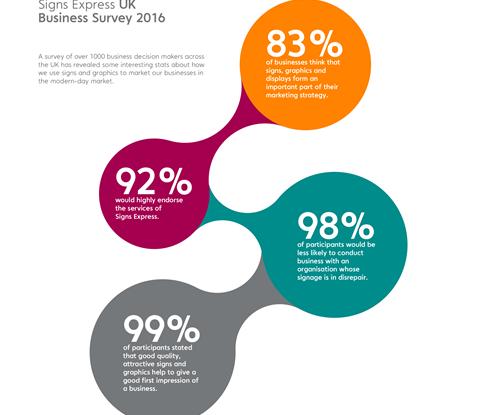 Infographic showing survey statistics